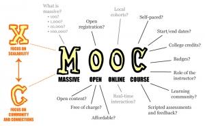 Was ist ein MOOC - Digitale Lehrmaterialien und Kurse
